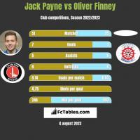 Jack Payne vs Oliver Finney h2h player stats