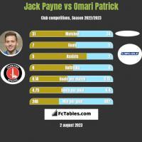 Jack Payne vs Omari Patrick h2h player stats