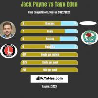 Jack Payne vs Tayo Edun h2h player stats