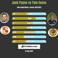 Jack Payne vs Tom Eaves h2h player stats