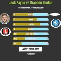 Jack Payne vs Brandon Hanlan h2h player stats