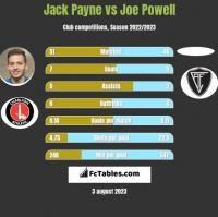 Jack Payne vs Joe Powell h2h player stats