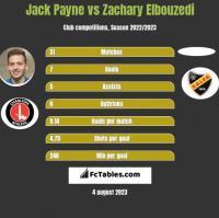 Jack Payne vs Zachary Elbouzedi h2h player stats