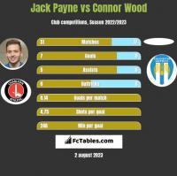 Jack Payne vs Connor Wood h2h player stats