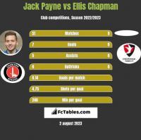 Jack Payne vs Ellis Chapman h2h player stats