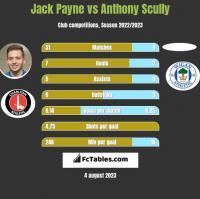 Jack Payne vs Anthony Scully h2h player stats