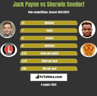 Jack Payne vs Sherwin Seedorf h2h player stats