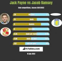 Jack Payne vs Jacob Ramsey h2h player stats