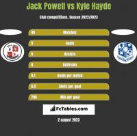 Jack Powell vs Kyle Hayde h2h player stats