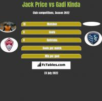 Jack Price vs Gadi Kinda h2h player stats