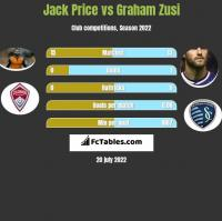 Jack Price vs Graham Zusi h2h player stats