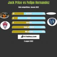 Jack Price vs Felipe Hernandez h2h player stats