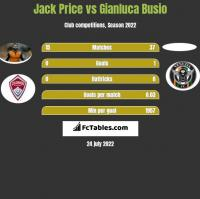 Jack Price vs Gianluca Busio h2h player stats