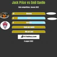 Jack Price vs Emil Cuello h2h player stats