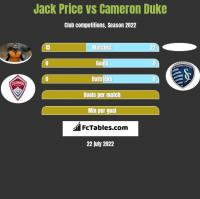 Jack Price vs Cameron Duke h2h player stats
