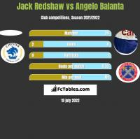 Jack Redshaw vs Angelo Balanta h2h player stats