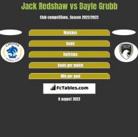 Jack Redshaw vs Dayle Grubb h2h player stats