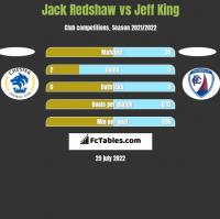 Jack Redshaw vs Jeff King h2h player stats