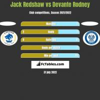 Jack Redshaw vs Devante Rodney h2h player stats