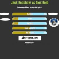 Jack Redshaw vs Alex Reid h2h player stats