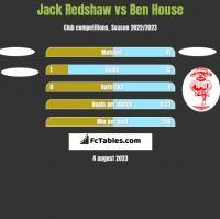 Jack Redshaw vs Ben House h2h player stats