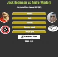 Jack Robinson vs Andre Wisdom h2h player stats