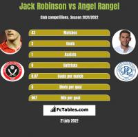 Jack Robinson vs Angel Rangel h2h player stats