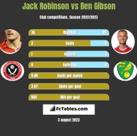 Jack Robinson vs Ben Gibson h2h player stats