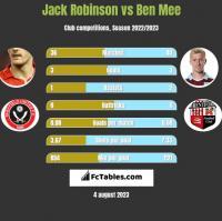 Jack Robinson vs Ben Mee h2h player stats