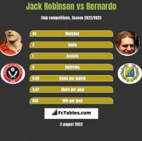 Jack Robinson vs Bernardo h2h player stats