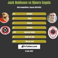 Jack Robinson vs Bjoern Engels h2h player stats
