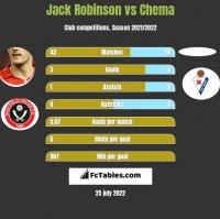 Jack Robinson vs Chema h2h player stats