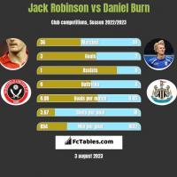 Jack Robinson vs Daniel Burn h2h player stats
