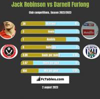 Jack Robinson vs Darnell Furlong h2h player stats