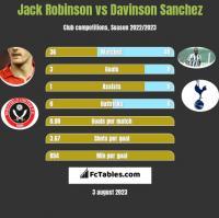 Jack Robinson vs Davinson Sanchez h2h player stats