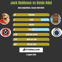 Jack Robinson vs Denis Odoi h2h player stats