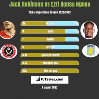 Jack Robinson vs Ezri Konsa Ngoyo h2h player stats