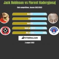 Jack Robinson vs Florent Hadergjonaj h2h player stats