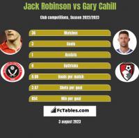 Jack Robinson vs Gary Cahill h2h player stats