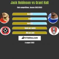 Jack Robinson vs Grant Hall h2h player stats