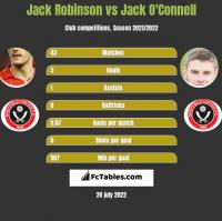 Jack Robinson vs Jack O'Connell h2h player stats