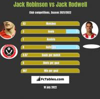 Jack Robinson vs Jack Rodwell h2h player stats
