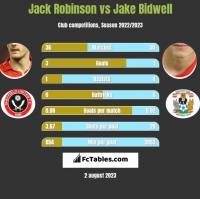 Jack Robinson vs Jake Bidwell h2h player stats