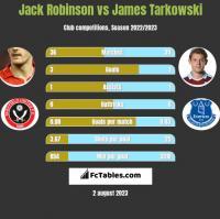Jack Robinson vs James Tarkowski h2h player stats