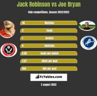 Jack Robinson vs Joe Bryan h2h player stats