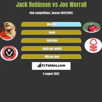 Jack Robinson vs Joe Worrall h2h player stats