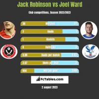 Jack Robinson vs Joel Ward h2h player stats