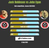 Jack Robinson vs John Egan h2h player stats