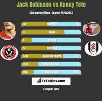 Jack Robinson vs Kenny Tete h2h player stats