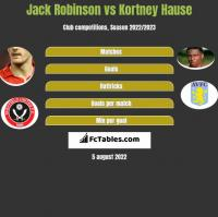 Jack Robinson vs Kortney Hause h2h player stats